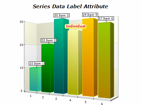 series attributes data labels